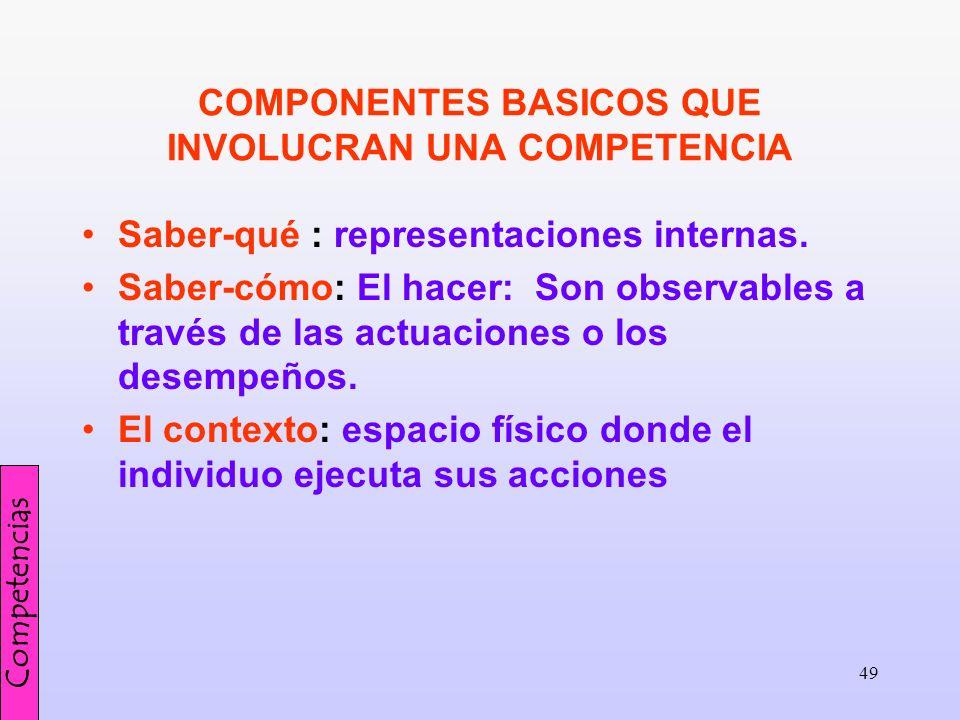 COMPONENTES BASICOS QUE INVOLUCRAN UNA COMPETENCIA