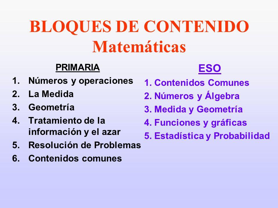 BLOQUES DE CONTENIDO Matemáticas