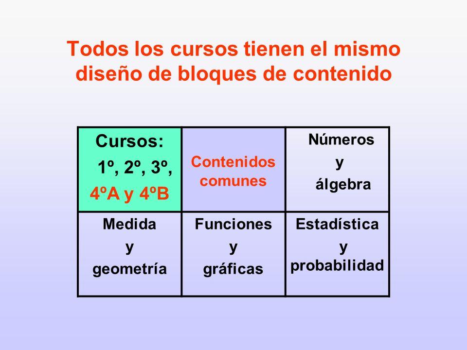 Todos los cursos tienen el mismo diseño de bloques de contenido
