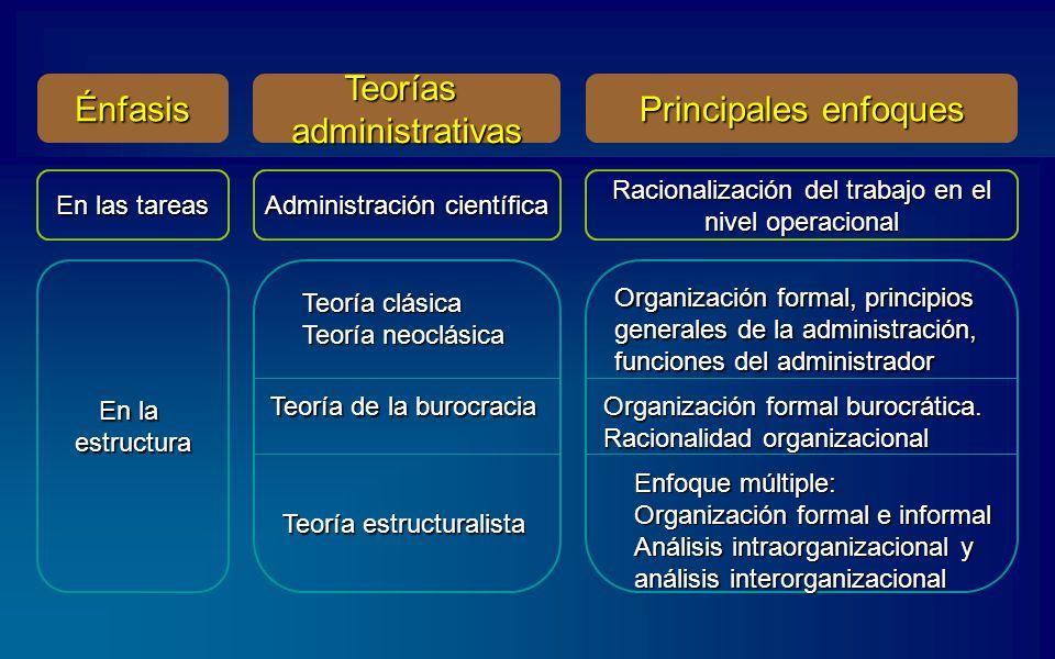 Énfasis Teorías administrativas Principales enfoques En las tareas