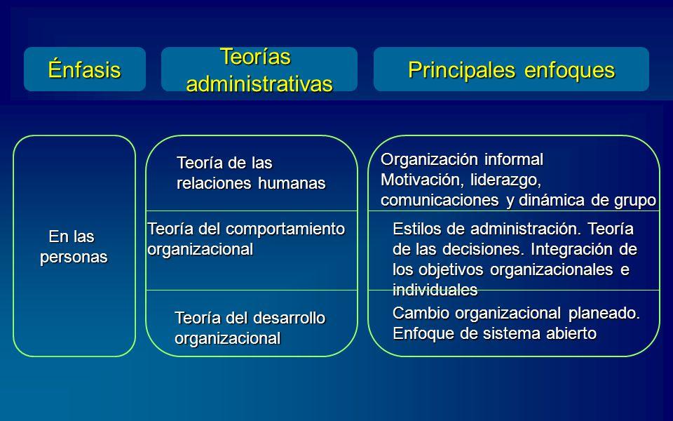 Énfasis Teorías administrativas Principales enfoques En las personas