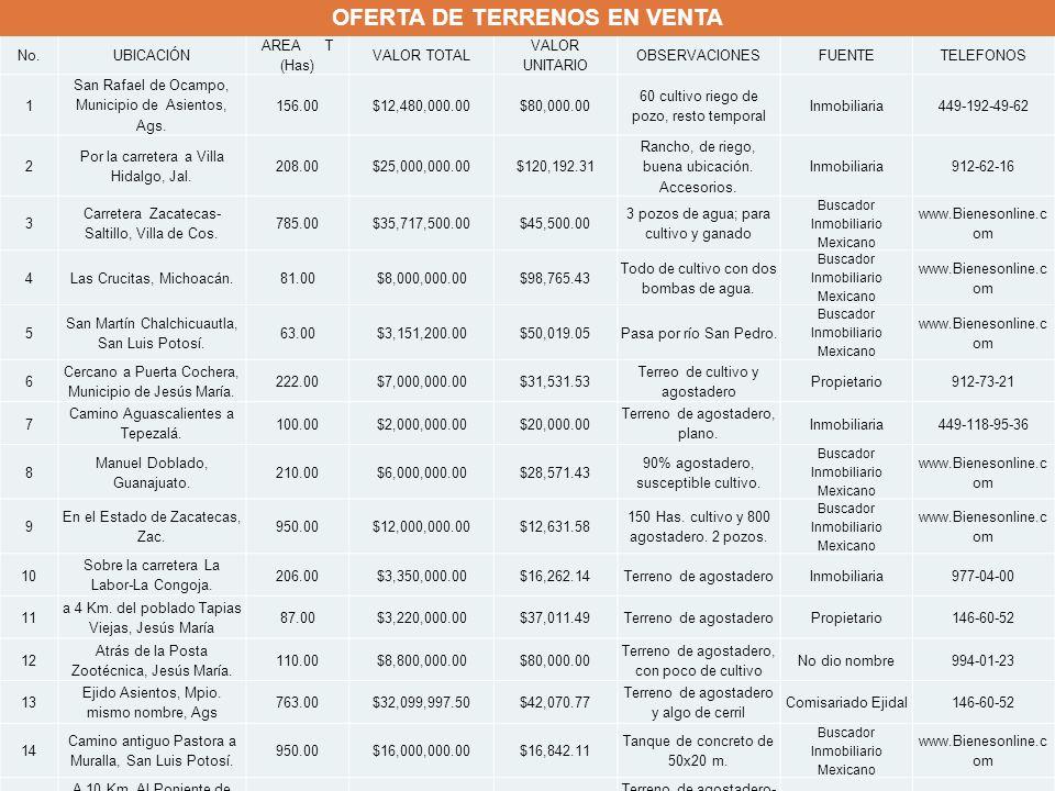 OFERTA DE TERRENOS EN VENTA
