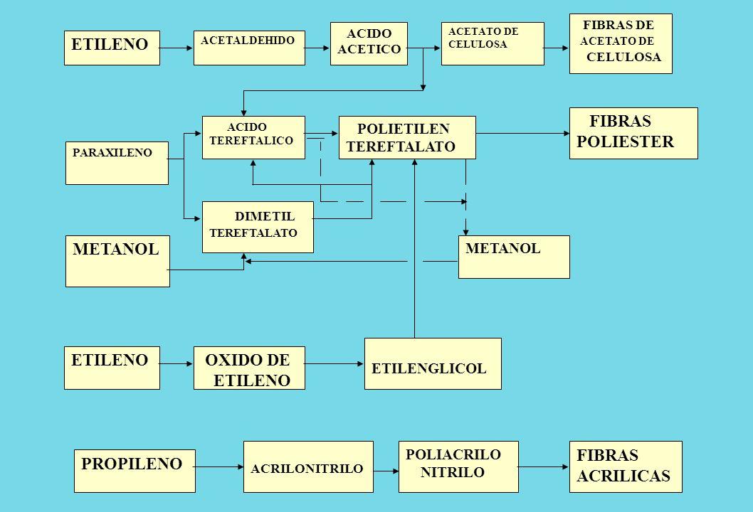 ETILENO FIBRAS POLIESTER DIMETIL METANOL ETILENO OXIDO DE ETILENO