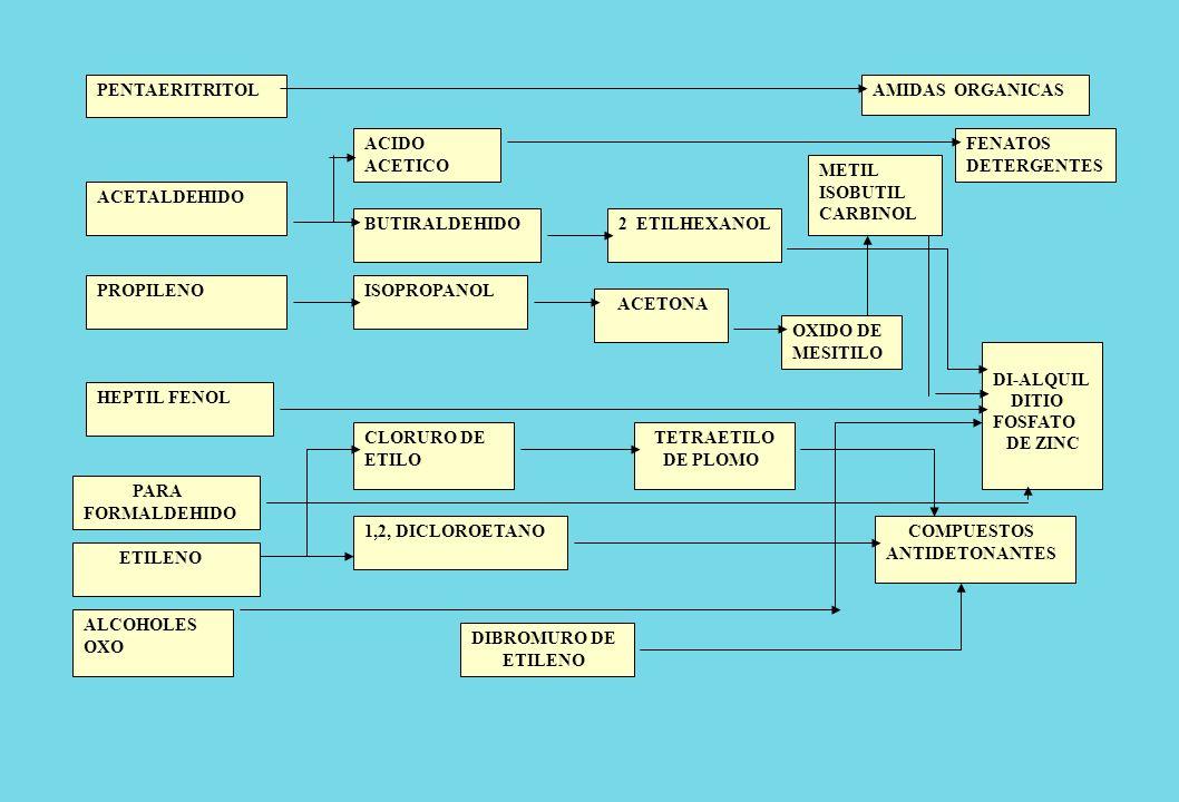 PENTAERITRITOLAMIDAS ORGANICAS. ACIDO ACETICO. FENATOS. DETERGENTES. METIL ISOBUTIL CARBINOL. ACETALDEHIDO.