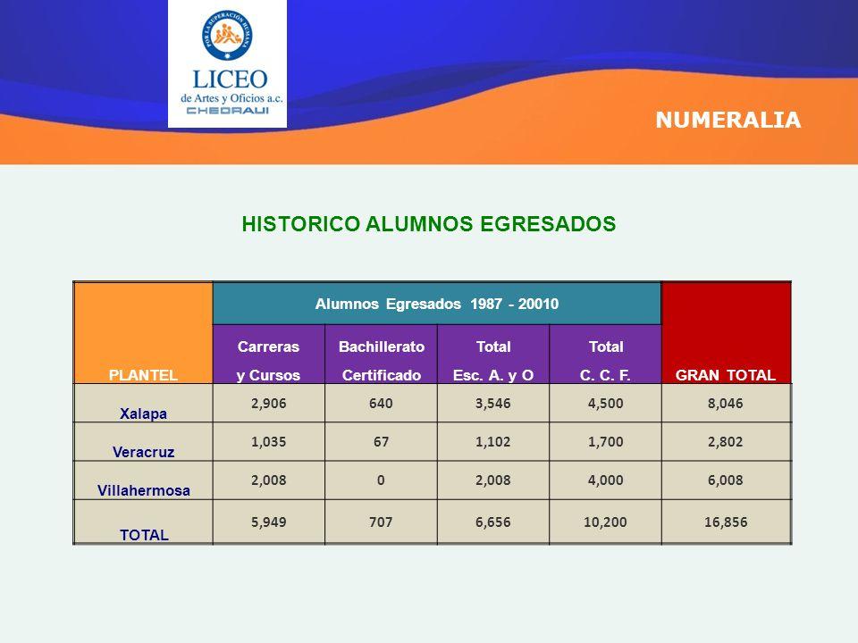 HISTORICO ALUMNOS EGRESADOS