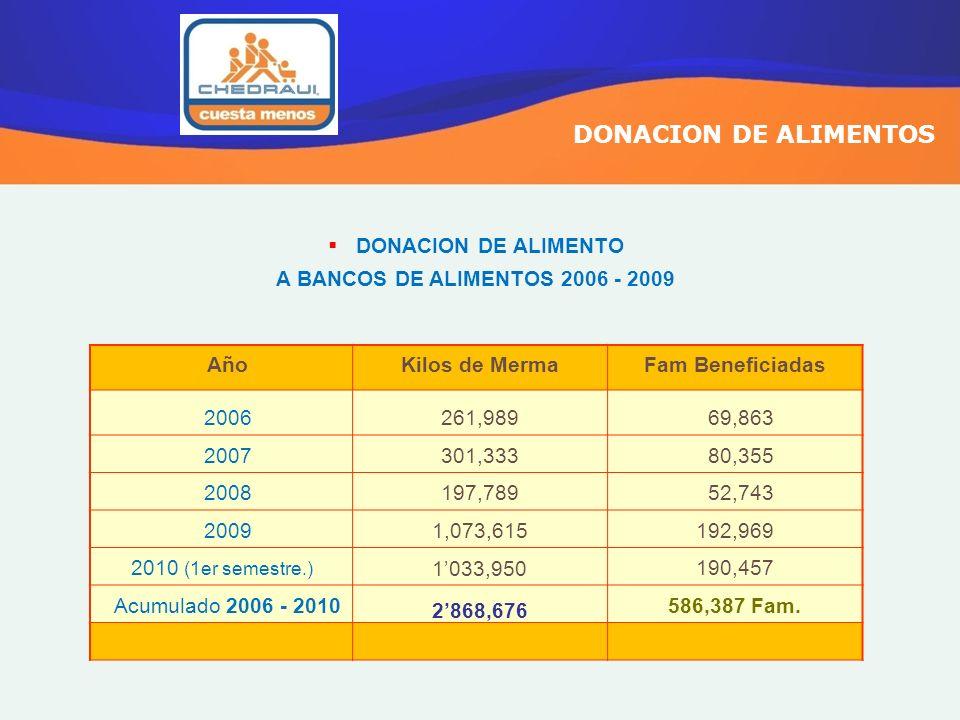 DONACION DE ALIMENTOS DONACION DE ALIMENTO