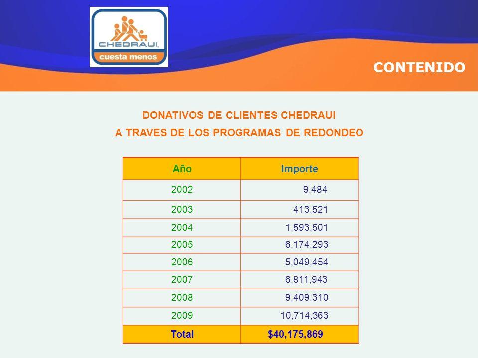 DONATIVOS DE CLIENTES CHEDRAUI A TRAVES DE LOS PROGRAMAS DE REDONDEO