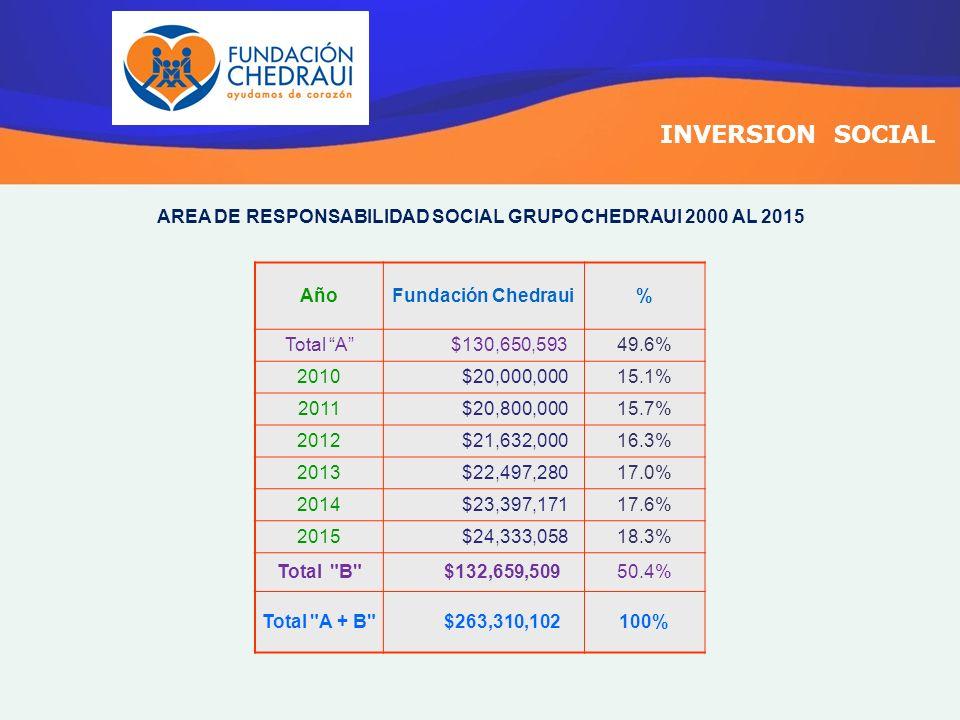 AREA DE RESPONSABILIDAD SOCIAL GRUPO CHEDRAUI 2000 AL 2015