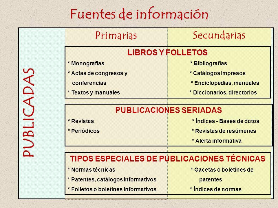 PUBLICADAS Fuentes de información Primarias Secundarias