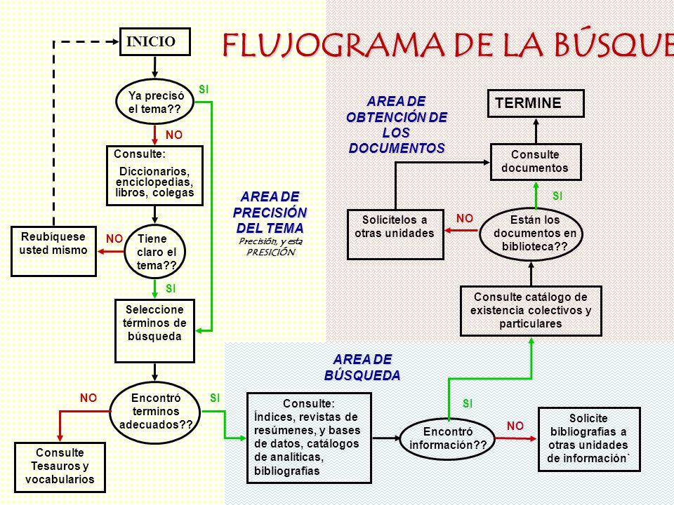 FLUJOGRAMA DE LA BÚSQUEDA