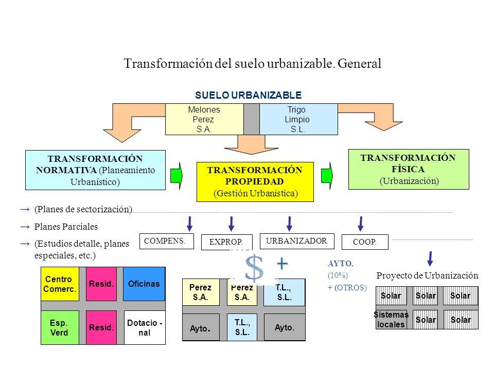 Transformación del suelo urbanizable. General