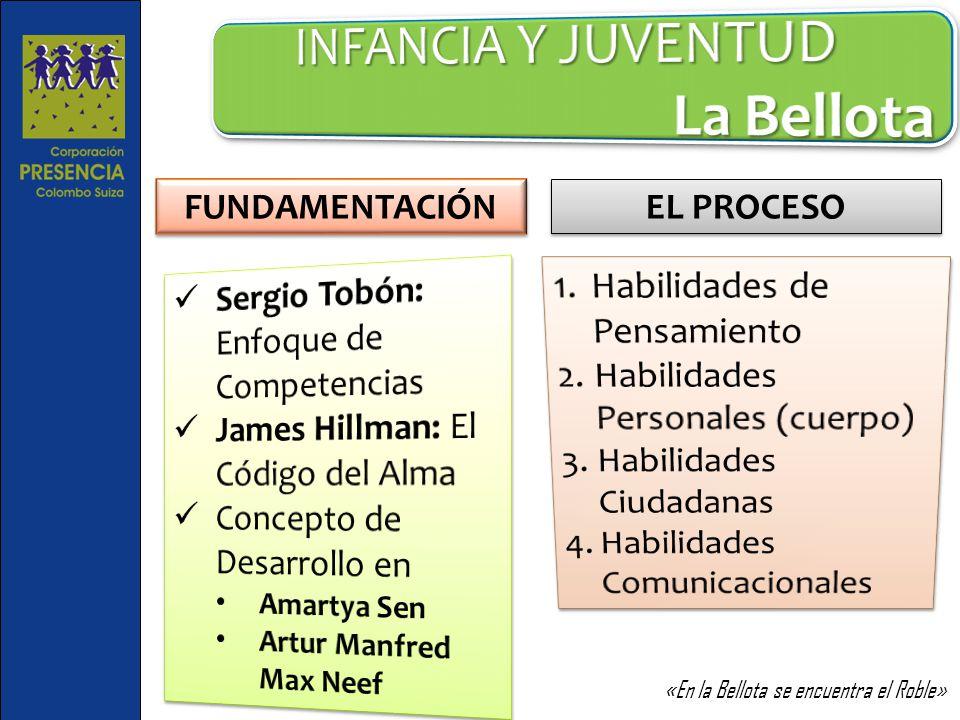 INFANCIA Y JUVENTUD La Bellota FUNDAMENTACIÓN EL PROCESO