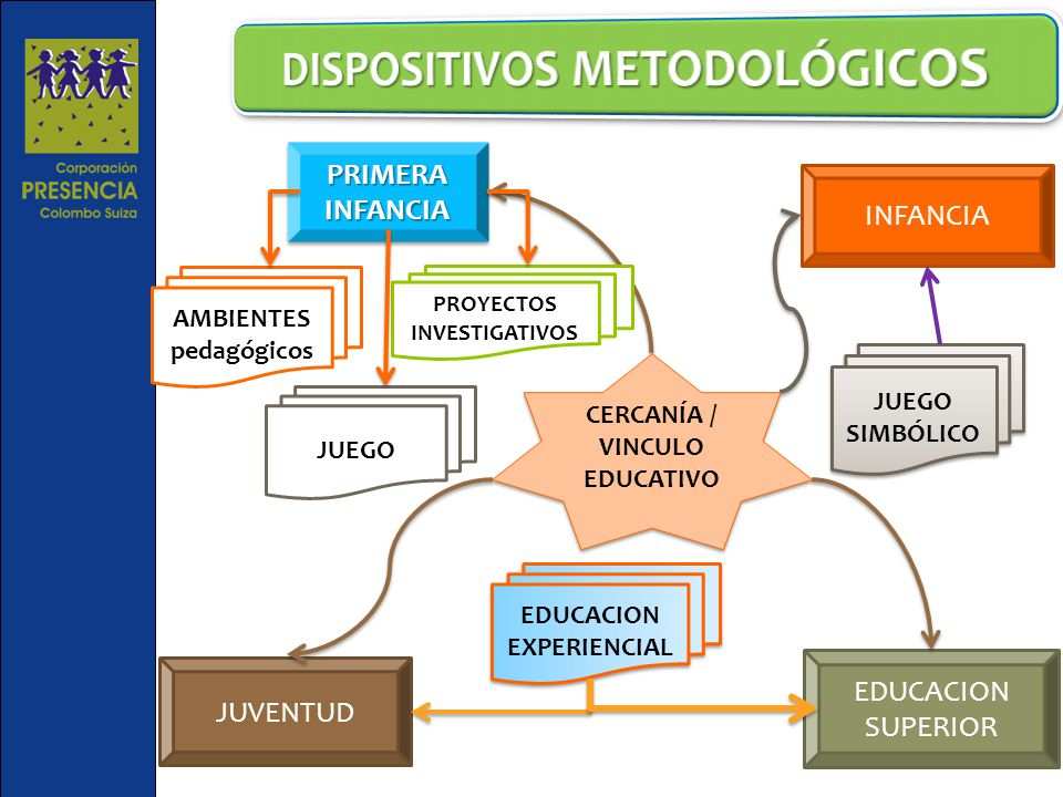 DISPOSITIVOS METODOLÓGICOS
