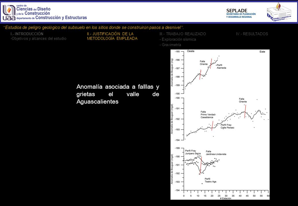 Anomalía asociada a falllas y grietas el valle de Aguascalientes