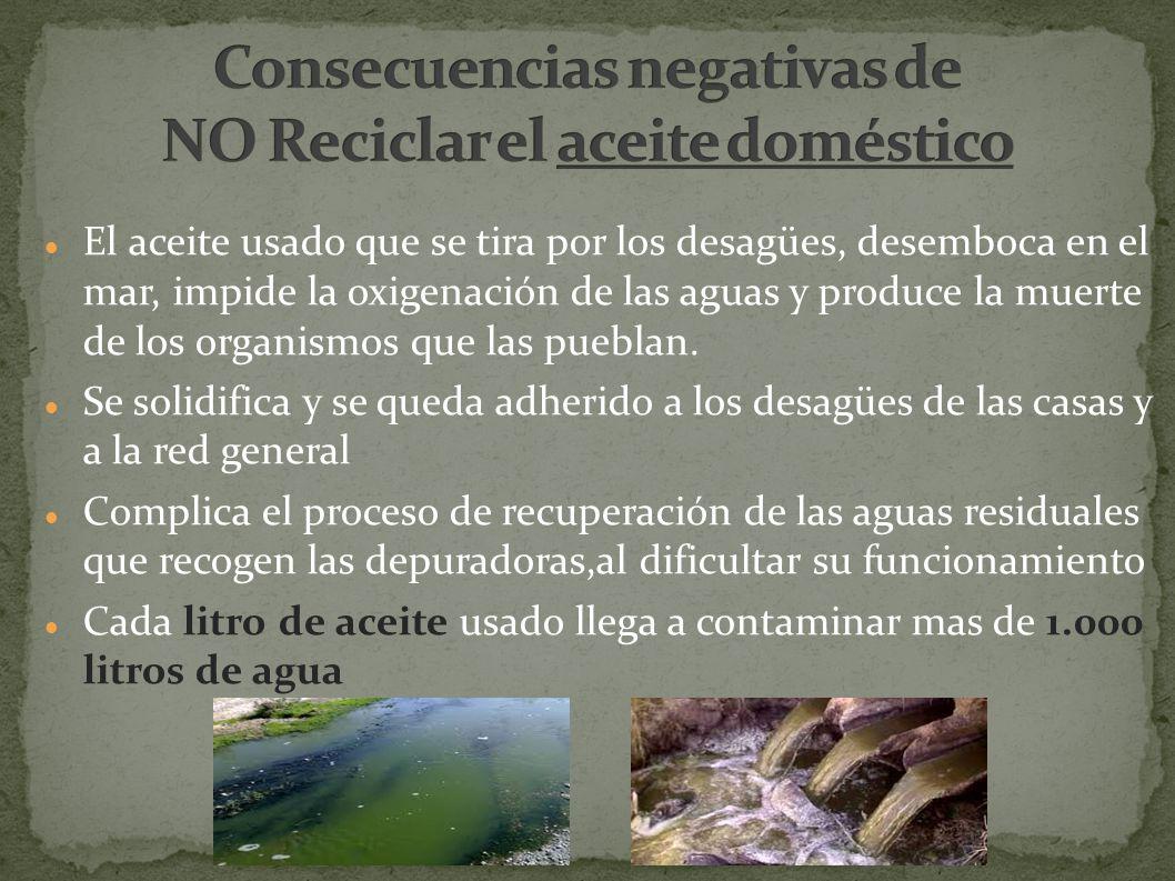 Consecuencias negativas de NO Reciclar el aceite doméstico