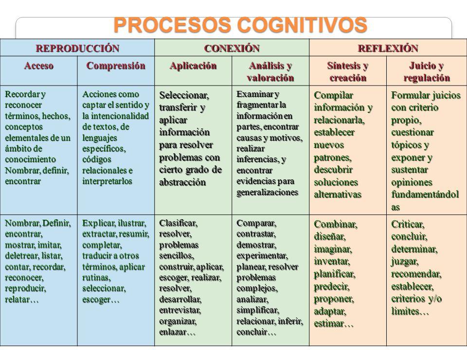 PROCESOS COGNITIVOS REPRODUCCIÓN CONEXIÓN REFLEXIÓN Acceso Comprensión