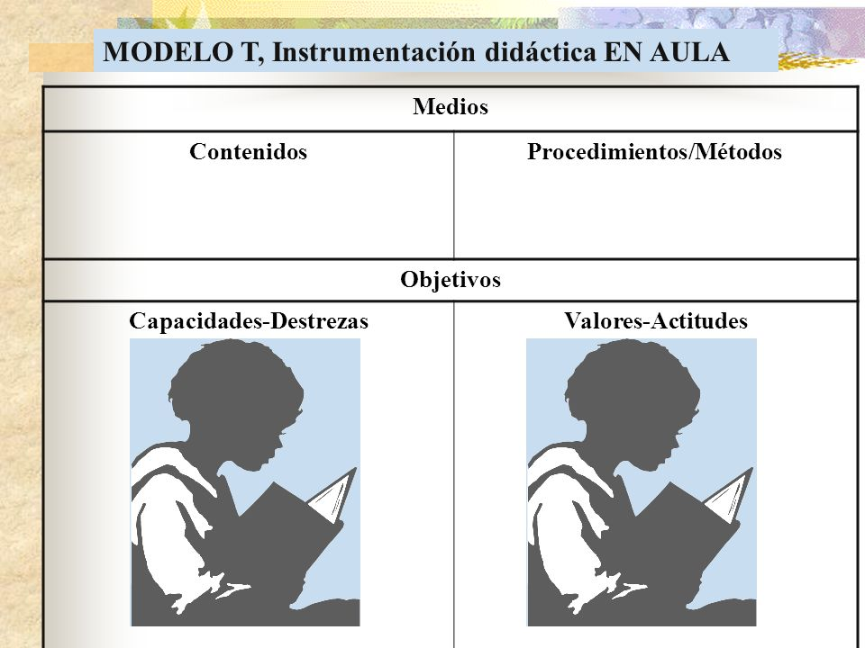 Procedimientos/Métodos Capacidades-Destrezas