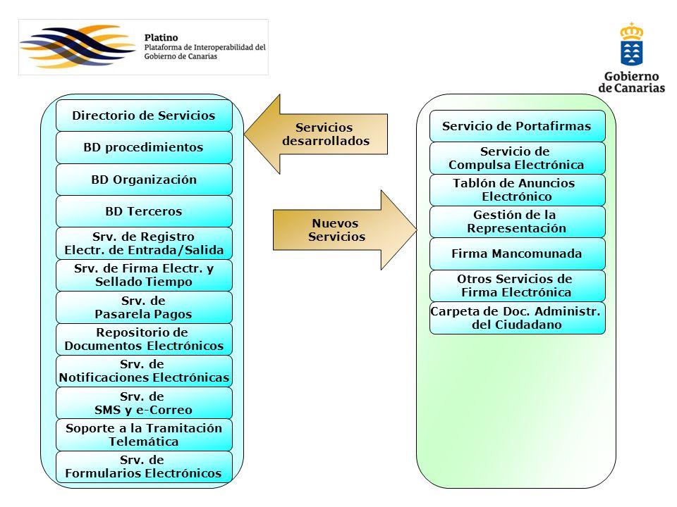 Directorio de Servicios Servicio de Portafirmas