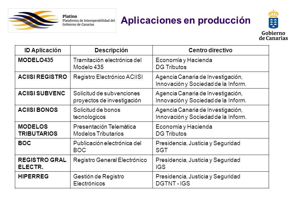 Aplicaciones en producción
