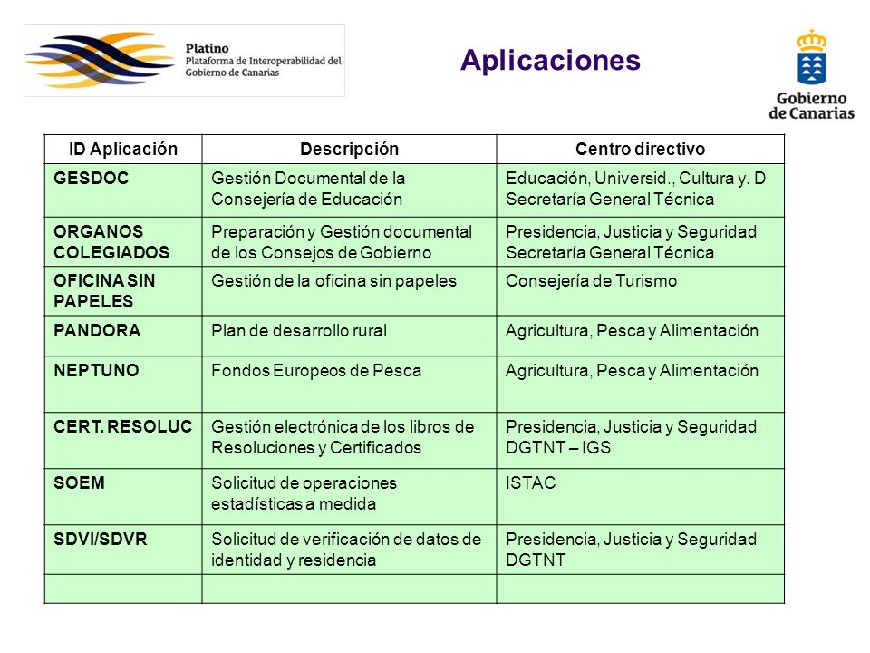 Aplicaciones ID Aplicación Descripción Centro directivo GESDOC
