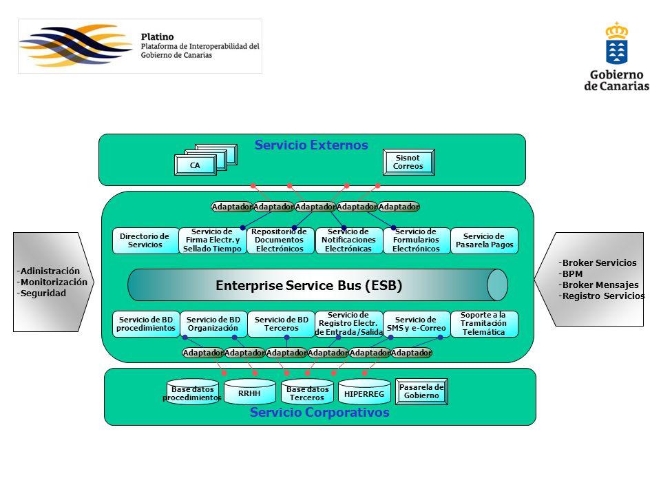 Enterprise Service Bus (ESB) Servicio Externos Servicio Corporativos