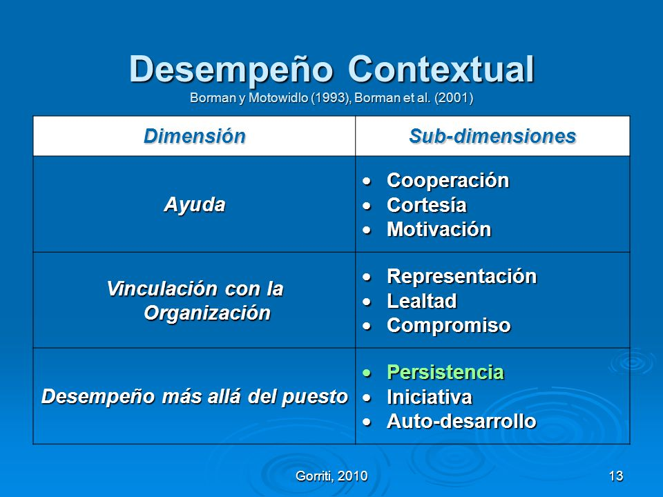 Desempeño Contextual Borman y Motowidlo (1993), Borman et al. (2001)