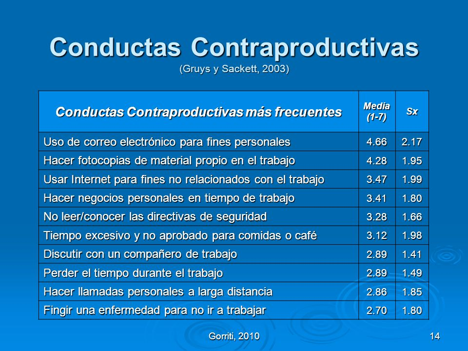 Conductas Contraproductivas (Gruys y Sackett, 2003)