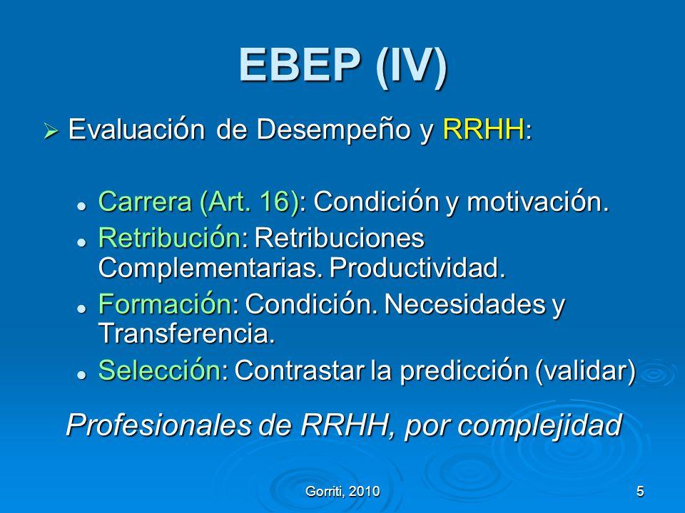 Profesionales de RRHH, por complejidad