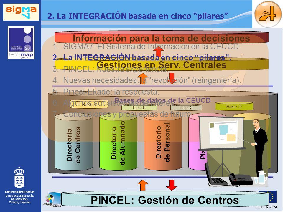 Información para la toma de decisiones Gestiones en Serv. Centrales