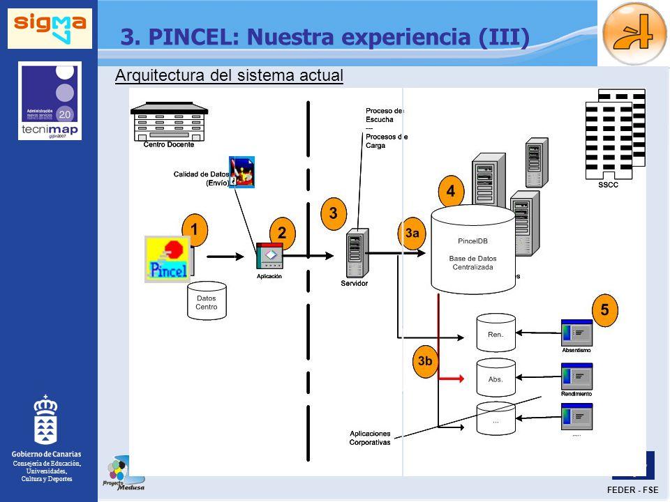 Arquitectura del sistema actual