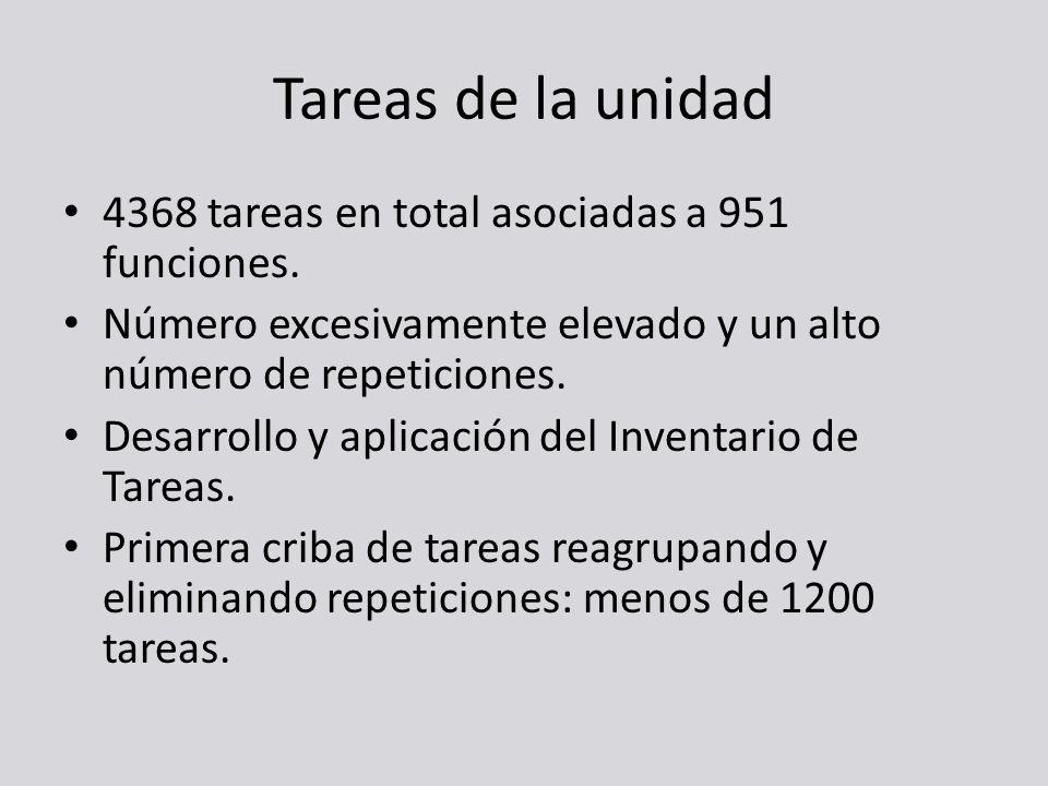 Tareas de la unidad 4368 tareas en total asociadas a 951 funciones.