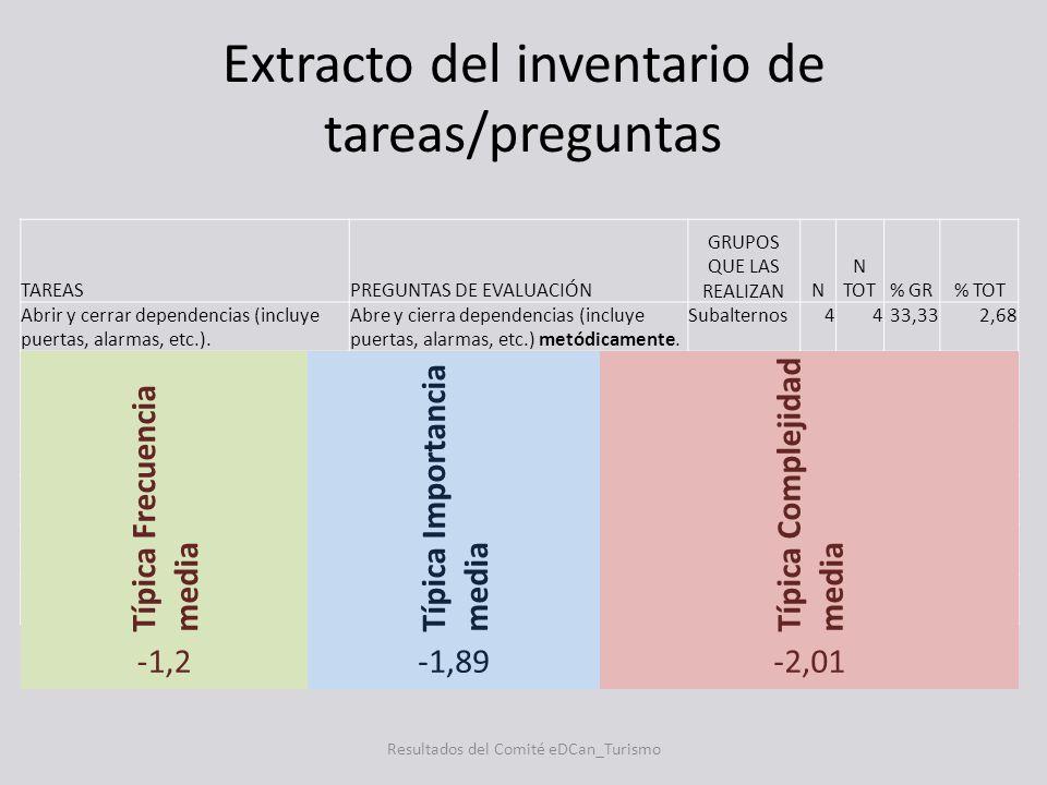 Extracto del inventario de tareas/preguntas