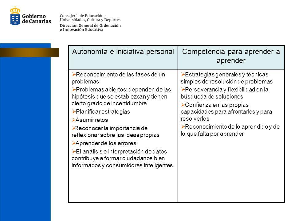 Autonomía e iniciativa personal Competencia para aprender a aprender