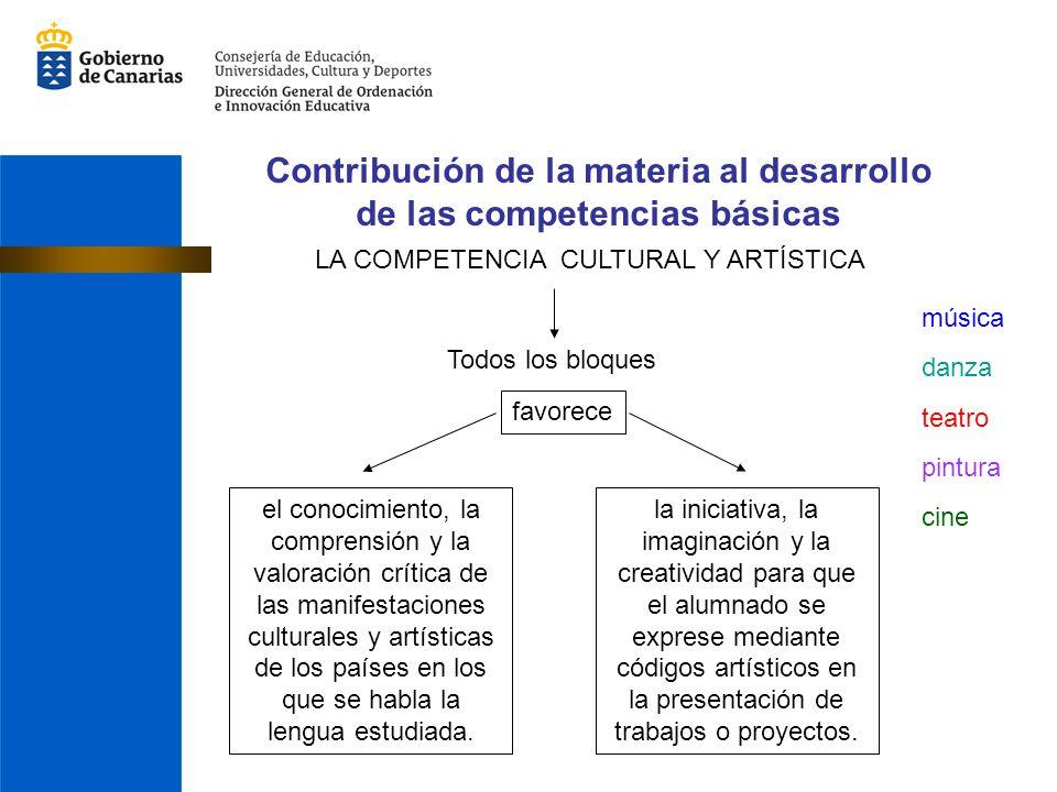 Contribución de la materia al desarrollo de las competencias básicas