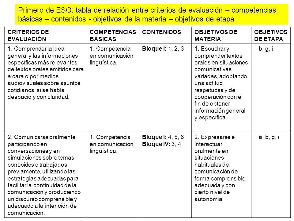 Primero de ESO: tabla de relación entre criterios de evaluación – competencias básicas – contenidos - objetivos de la materia – objetivos de etapa