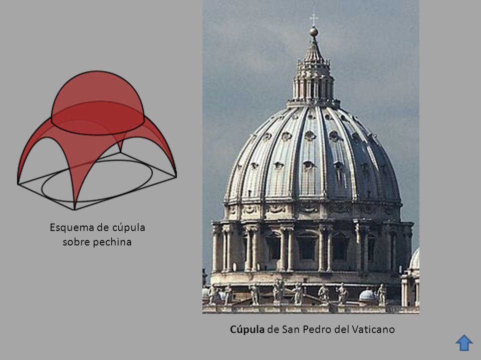 Esquema de cúpula sobre pechina