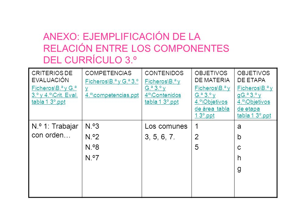 ANEXO: EJEMPLIFICACIÓN DE LA RELACIÓN ENTRE LOS COMPONENTES DEL CURRÍCULO 3.º