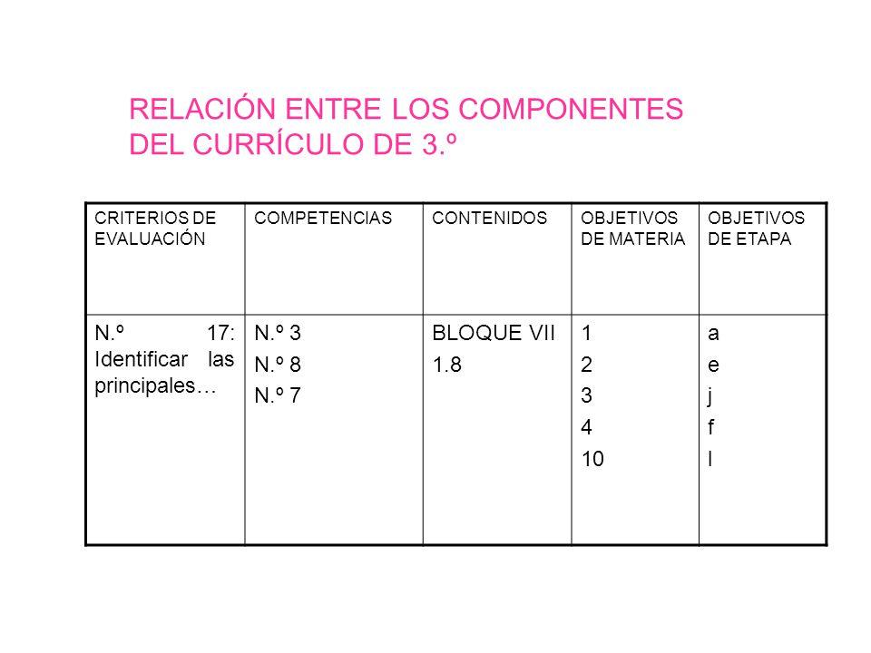 RELACIÓN ENTRE LOS COMPONENTES DEL CURRÍCULO DE 3.º
