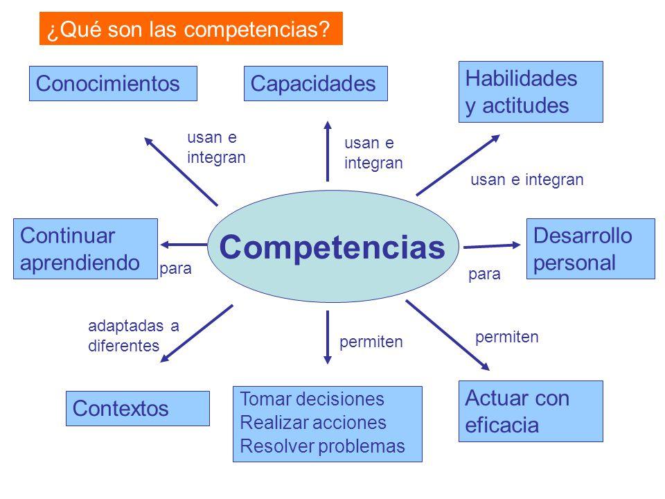 Competencias ¿Qué son las competencias Habilidades y actitudes