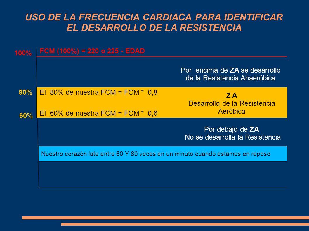 USO DE LA FRECUENCIA CARDIACA PARA IDENTIFICAR EL DESARROLLO DE LA RESISTENCIA