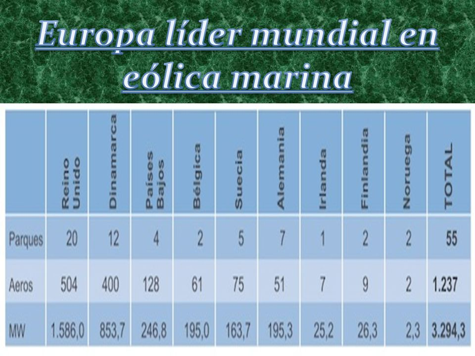 Europa líder mundial en eólica marina