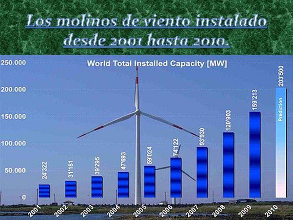 Los molinos de viento instalado desde 2001 hasta 2010.