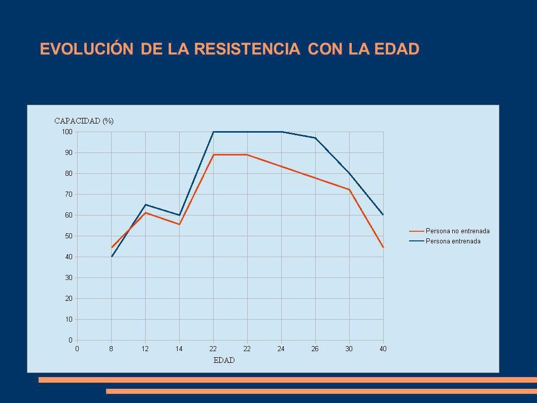 EVOLUCIÓN DE LA RESISTENCIA CON LA EDAD