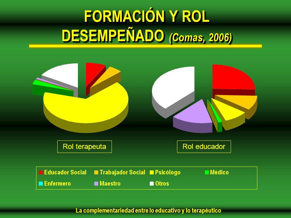 FORMACIÓN Y ROL DESEMPEÑADO (Comas, 2006)