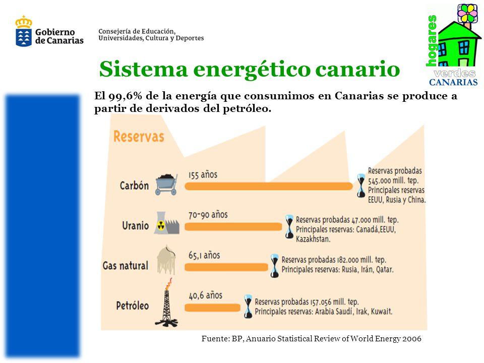 Sistema energético canario