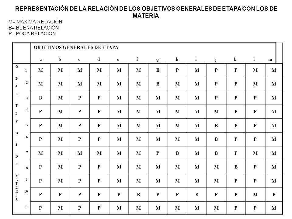 OBJETIVOS GENERALES DE ETAPA