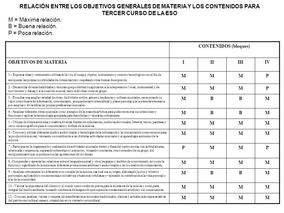 RELACIÓN ENTRE LOS OBJETIVOS GENERALES DE MATERIA Y LOS CONTENIDOS PARA TERCER CURSO DE LA ESO