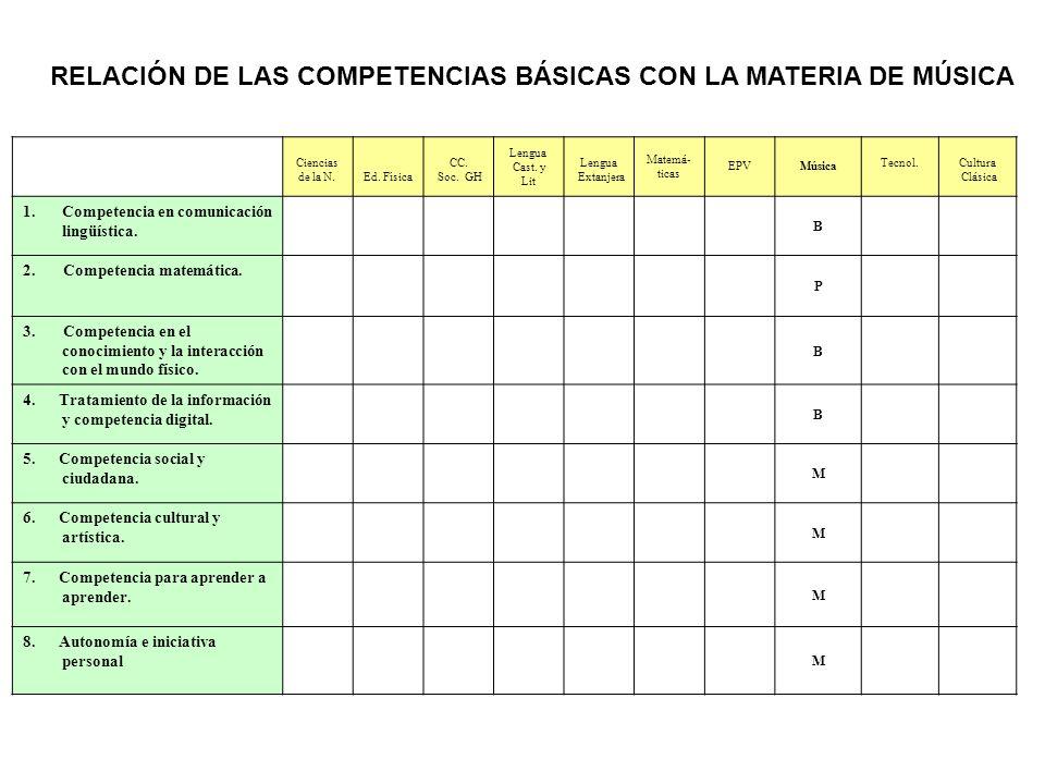 RELACIÓN DE LAS COMPETENCIAS BÁSICAS CON LA MATERIA DE MÚSICA