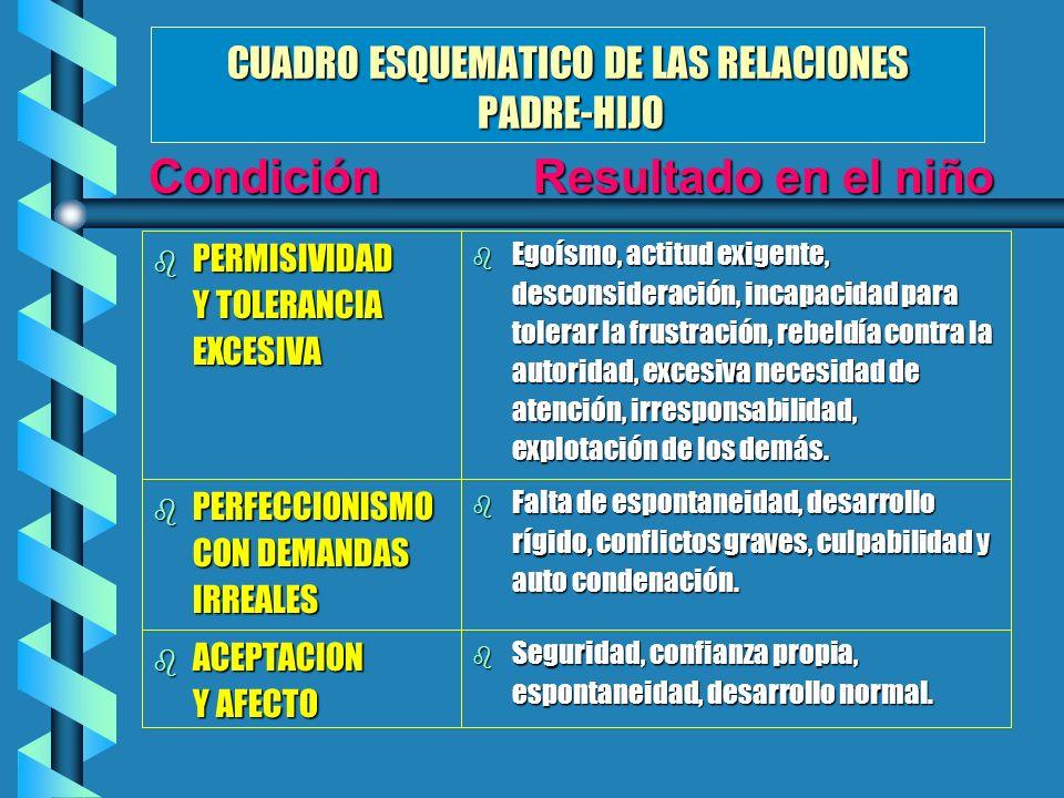 CUADRO ESQUEMATICO DE LAS RELACIONES PADRE-HIJO