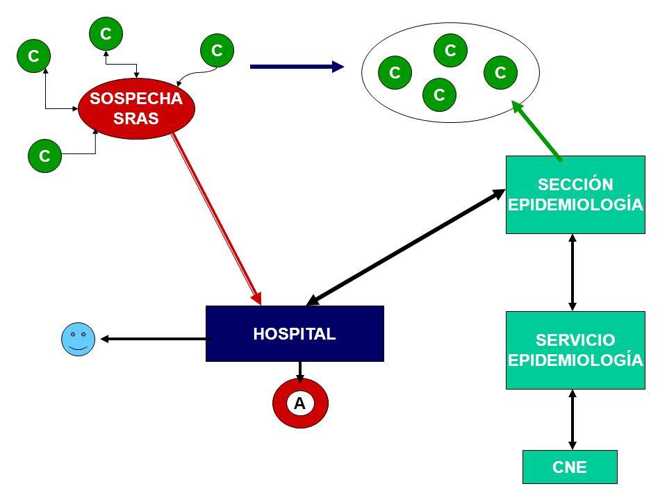 C C C C C C SOSPECHA SRAS C C SECCIÓN EPIDEMIOLOGÍA HOSPITAL SERVICIO EPIDEMIOLOGÍA A CNE